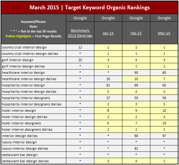 AKA Design Inc_Keyword Chart